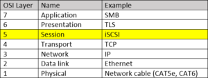 Table showing OSI layers